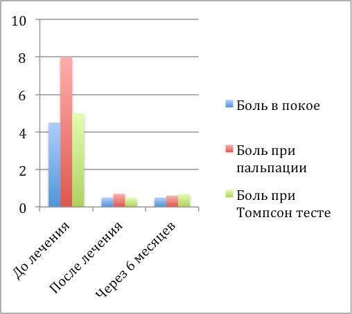Диаграмма показывает значительное снижение болевого синдрома после курса лечения радиальной ударно-волновой терапией при латеральном эпикондилите.
